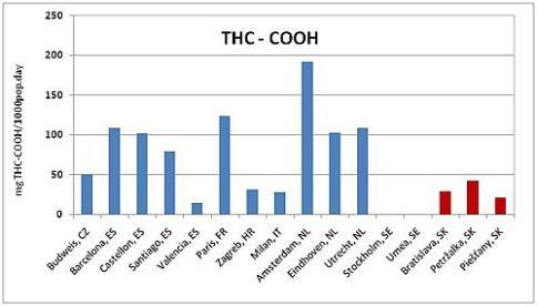 6e15f6b05 Porovnanie množstva THC-COOH v odpadových vodách EÚ miest. V spotrebe  marihuany je SR v popredí. Petržalka so spotrebou 42 mg/1000ob.deň, sa  zaraďuje medzi ...
